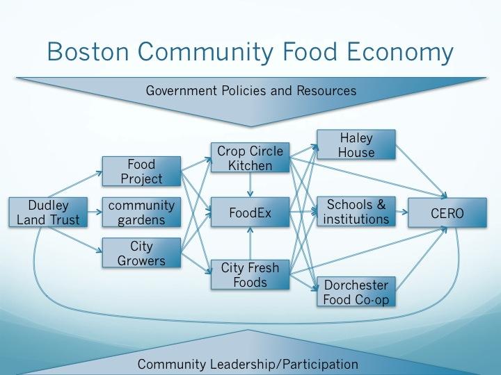 Bosotn Food System