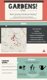 Dudley Resident Gardens: Summer 2013 SurveyResults