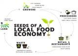 YES! Magazine publishes article on Boston's Emerging FoodEconomy