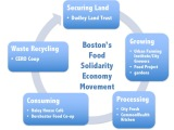 Article online: Urban food sharing and the emerging Boston food solidarity economy